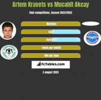 Artem Kravets vs Mucahit Akcay h2h player stats
