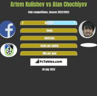 Artem Kulishev vs Alan Chochiyev h2h player stats