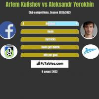 Artem Kulishev vs Aleksandr Yerokhin h2h player stats