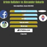 Artem Kulishev vs Alexander Kokorin h2h player stats