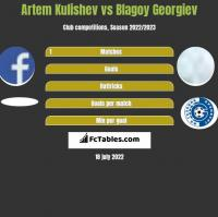 Artem Kulishev vs Blagoy Georgiev h2h player stats