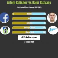 Artem Kulishev vs Daler Kuzyaev h2h player stats
