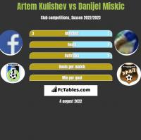 Artem Kulishev vs Danijel Miskic h2h player stats