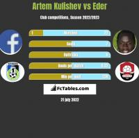 Artem Kulishev vs Eder h2h player stats