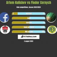Artem Kulishev vs Fiodor Cernych h2h player stats