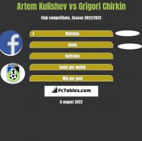 Artem Kulishev vs Grigori Chirkin h2h player stats