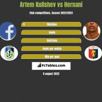 Artem Kulishev vs Hernani h2h player stats