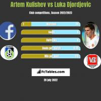 Artem Kulishev vs Luka Djordjevic h2h player stats