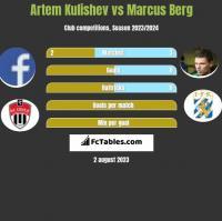 Artem Kulishev vs Marcus Berg h2h player stats