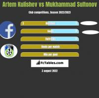 Artem Kulishev vs Mukhammad Sultonov h2h player stats