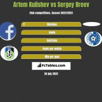 Artem Kulishev vs Sergey Breev h2h player stats