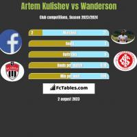 Artem Kulishev vs Wanderson h2h player stats