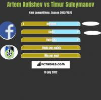 Artem Kulishev vs Timur Suleymanov h2h player stats