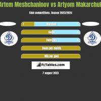 Artem Meshchaninov vs Artyom Makarchuk h2h player stats