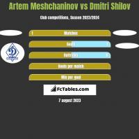 Artem Meshchaninov vs Dmitri Shilov h2h player stats