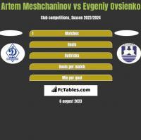 Artem Meshchaninov vs Evgeniy Ovsienko h2h player stats