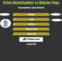 Artem Meshchaninov vs Maksim Plopa h2h player stats