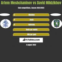 Artem Meshchaninov vs David Mildzikhov h2h player stats