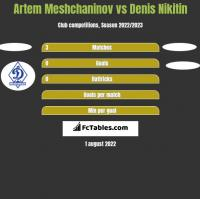 Artem Meshchaninov vs Denis Nikitin h2h player stats