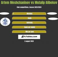 Artem Meshchaninov vs Mutalip Alibekov h2h player stats