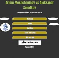 Artem Meshchaninov vs Aleksandr Solodkov h2h player stats