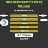 Artem Meshchaninov vs Aleksey Makushkin h2h player stats