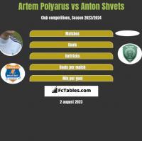 Artem Polyarus vs Anton Shvets h2h player stats