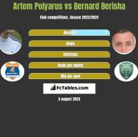 Artem Polyarus vs Bernard Berisha h2h player stats