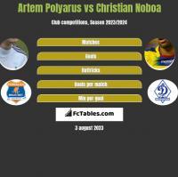 Artem Polyarus vs Christian Noboa h2h player stats