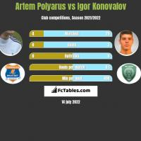 Artem Polyarus vs Igor Konovalov h2h player stats