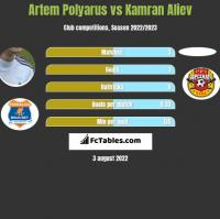 Artem Polyarus vs Kamran Aliev h2h player stats