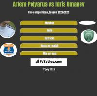 Artem Polyarus vs Idris Umayev h2h player stats