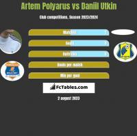 Artem Polyarus vs Daniil Utkin h2h player stats
