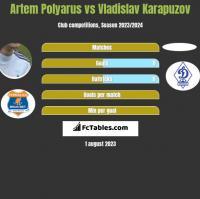 Artem Polyarus vs Vladislav Karapuzov h2h player stats