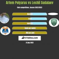 Artem Polyarus vs Lechii Sudalaev h2h player stats