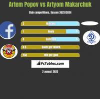 Artem Popov vs Artyom Makarchuk h2h player stats