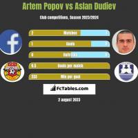 Artem Popov vs Aslan Dudiev h2h player stats