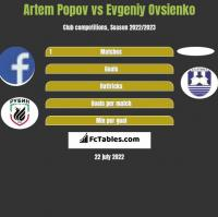 Artem Popov vs Evgeniy Ovsienko h2h player stats