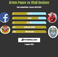 Artem Popov vs Vitali Denisov h2h player stats
