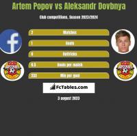 Artem Popov vs Aleksandr Dovbnya h2h player stats
