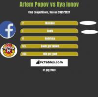 Artem Popov vs Ilya Ionov h2h player stats