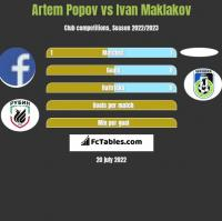 Artem Popov vs Ivan Maklakov h2h player stats
