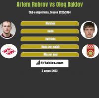 Artem Rebrov vs Oleg Baklov h2h player stats