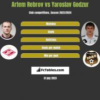 Artem Rebrov vs Yaroslav Godzur h2h player stats