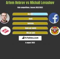 Artem Rebrov vs Michail Levashov h2h player stats