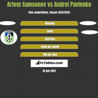Artem Samsonov vs Andrei Pavlenko h2h player stats