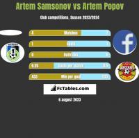 Artem Samsonov vs Artem Popov h2h player stats