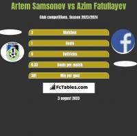 Artem Samsonov vs Azim Fatullayev h2h player stats
