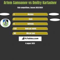 Artem Samsonov vs Dmitry Kartashov h2h player stats