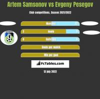Artem Samsonov vs Evgeny Pesegov h2h player stats